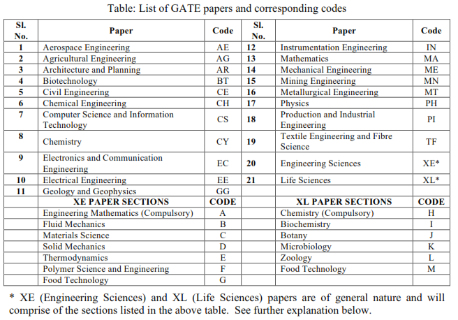GATE placement papers 3